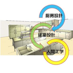 大量調理施設プランニングのイメージ