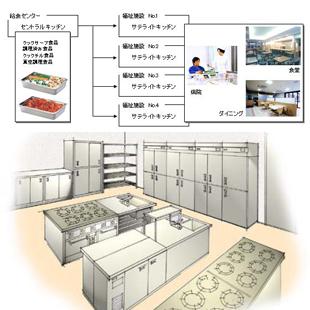 セントラルキッチンの提案のイメージ